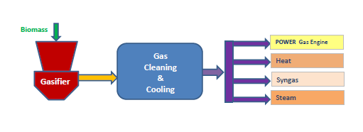 Block_Diagram_Gasifier