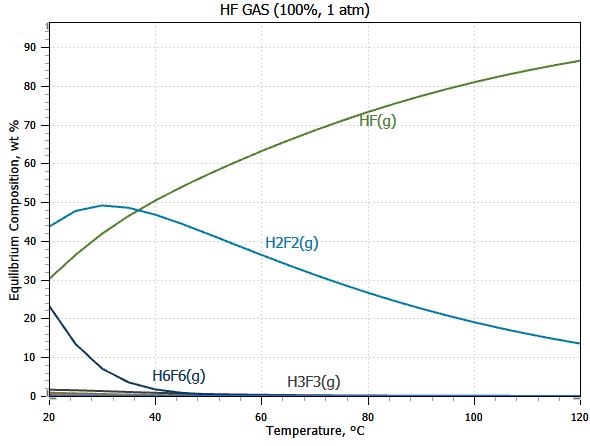 HF_gas_polymers