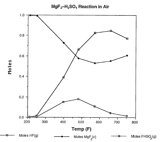 MgF2-H2SO4-Reaction-after-LA-12909-MS